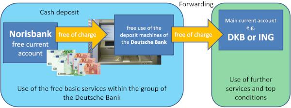 Norisbank deposit money cash