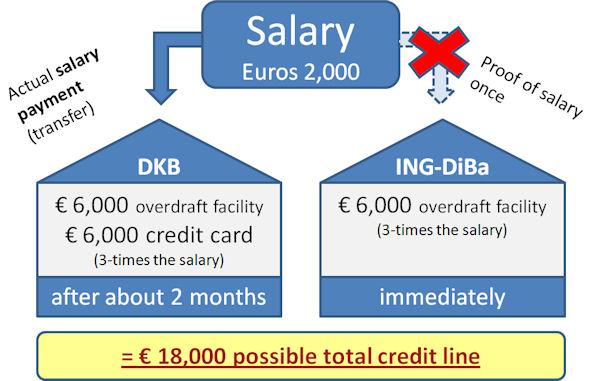 Dispo bei DKB und ING
