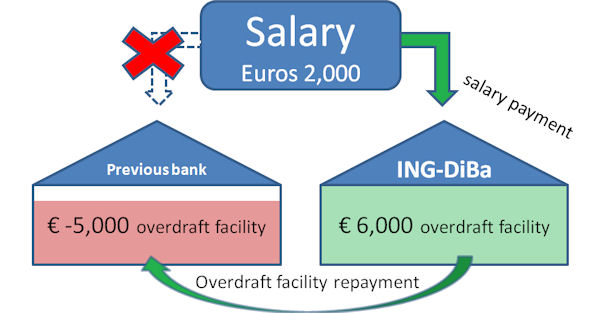 overdraft facility repayment