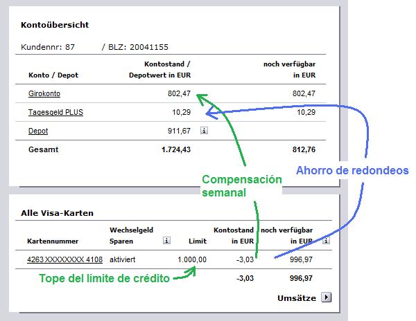 Cuenta Comdirect VISA