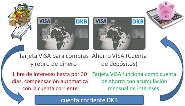 Por lo tanto uno utiliza dos DKB VISA Tarjetas óptima.