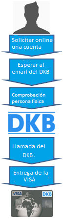 Para solicitar a DKB