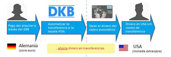 Transferido dinero con la tarjeta Visa DKB gratis en los EE.UU.