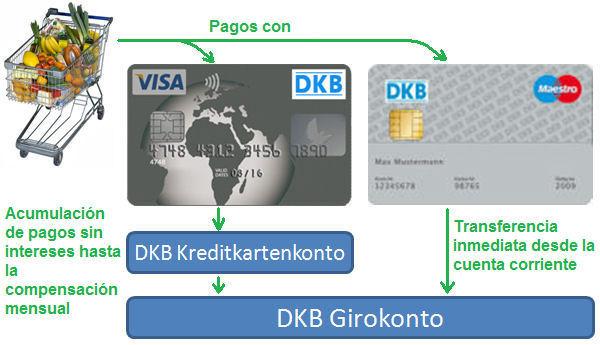 Interés DKB sin visado