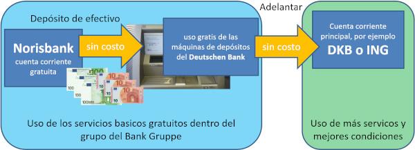 uso gratis de las máquinas de depósitos del Deutschen Bank - norisbank