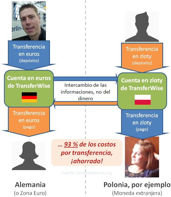 Funcionamiento de la transferencia internacional de transferwise