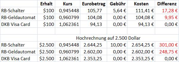 Vergleich beim Wechseln von Euro in Dollar