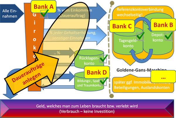 Kontensystem mit Daueraufträgen