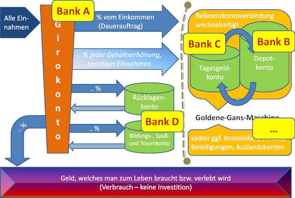 Konto-System zur finanziellen Freiheit