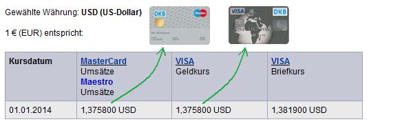 Wechselkurse der DKB über Firstdata.