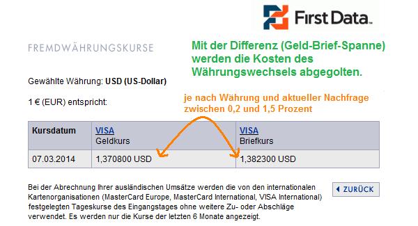 Geld-Brief-Spanne bei First Data