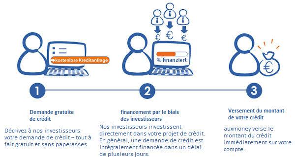 Obtenir Un Credit En Allemagne 3 Possibilites