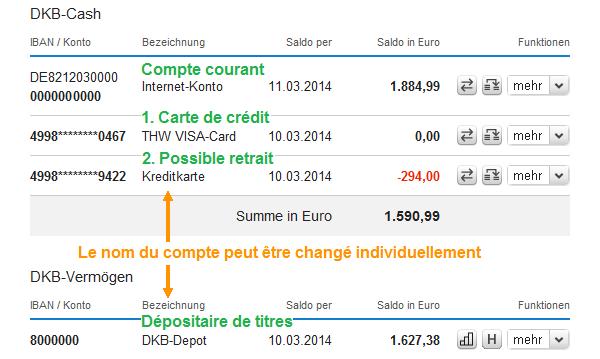 Aperçu du compte de DKB dans la banque d'Internet