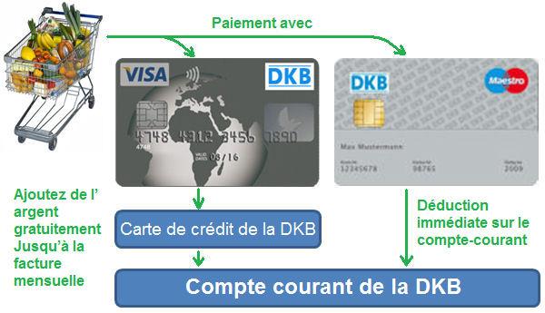 visa de dkb intérêt de carte gratuit