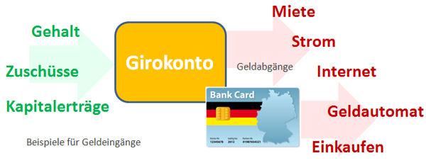 Zahlungsstrom / Cashflow Girokonto
