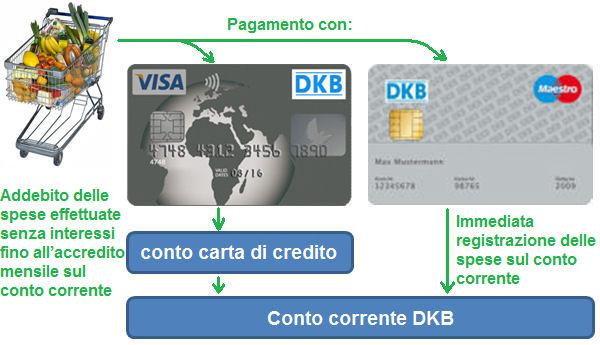 Interesse DKB Visa libero