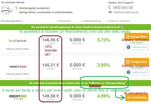 5000 euro di erogazione del credito