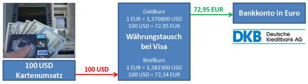 Darstellung von Auslandsumsätzen und Abrechnung in Euro