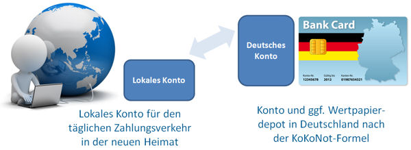 KoKoNot-Formel