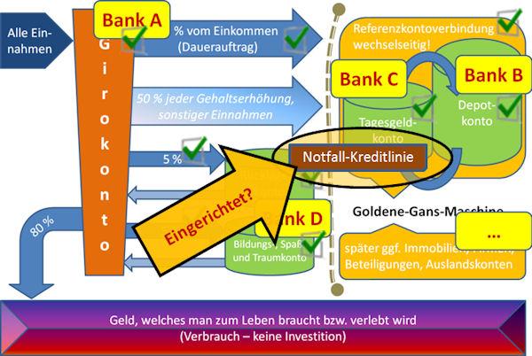 Konten-System mit Notfall-Kreditlinie