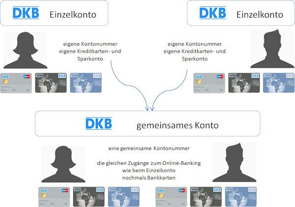 Kontensystem für mehrere Personen bei der DKB