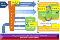 Konten-System zur finanziellen Freiheit