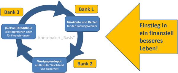 Kontopaket: Einstieg in ein finanziell besseres Leben