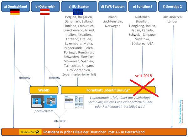 Grafik: Legitimationsmöglichkeiten für das DKB Cash aus verschiedenen Ländern
