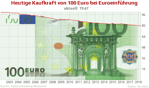 100 Euro Inflation