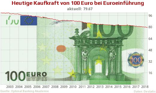 100 Euro Inflation