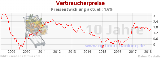 Inflationsrate 10 Jahre