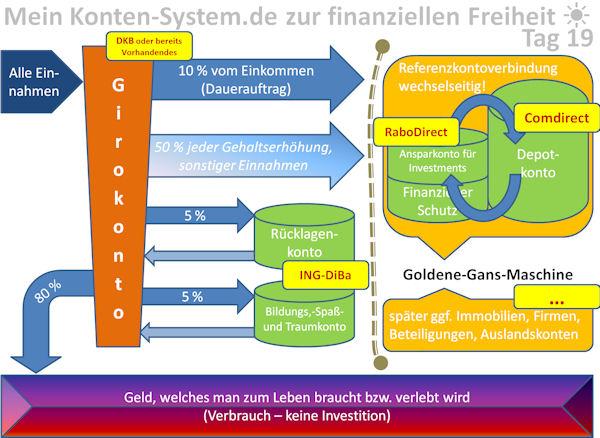 Mein Konten-System zur finanziellen Freiheit