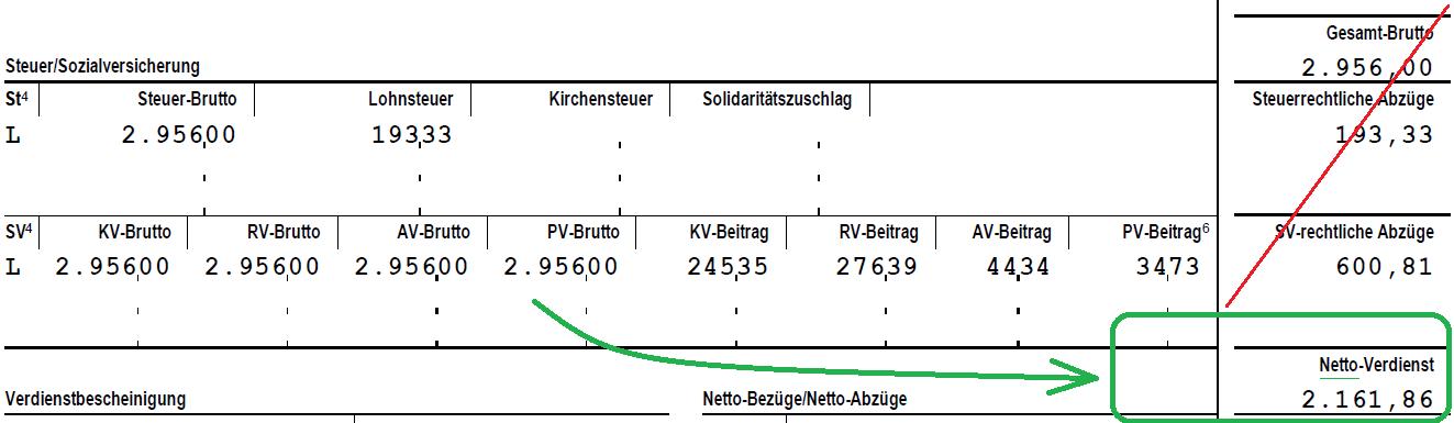 Lohnabrechnung Deutschland