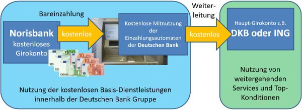 Grund für eine Kontoeröffnung bei der Norisbank