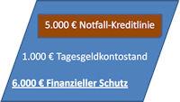 Notfallkreditlinie für finanziellen Schutz