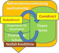 Notfall-Kreditlinie im Konten-System