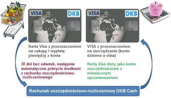 Tak więc ktoś używa dwóch DKB karty VISA optymalne.