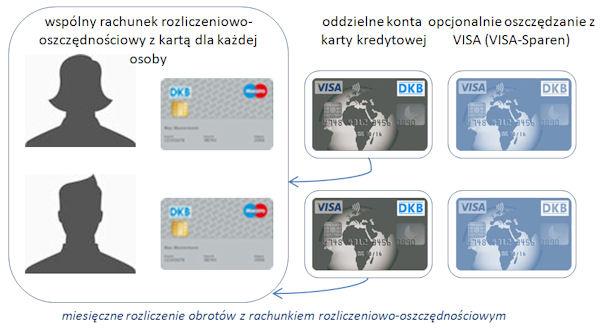 Wspólne konto DKB (Gemeinschaftskonto) dla dwóch osób ze wszystkimi kartami.