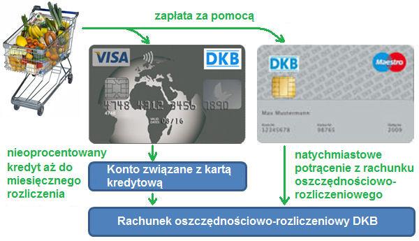Karta Visa DKB nieoprocentowane