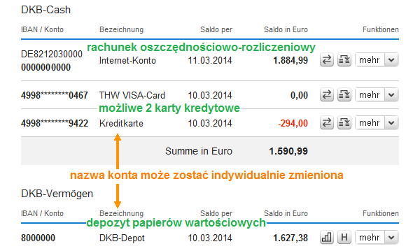 Przegląd konto z DKB w bankowości internetowej