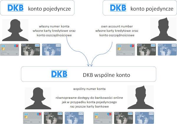 W ten sposób zakładamy konta w DKB