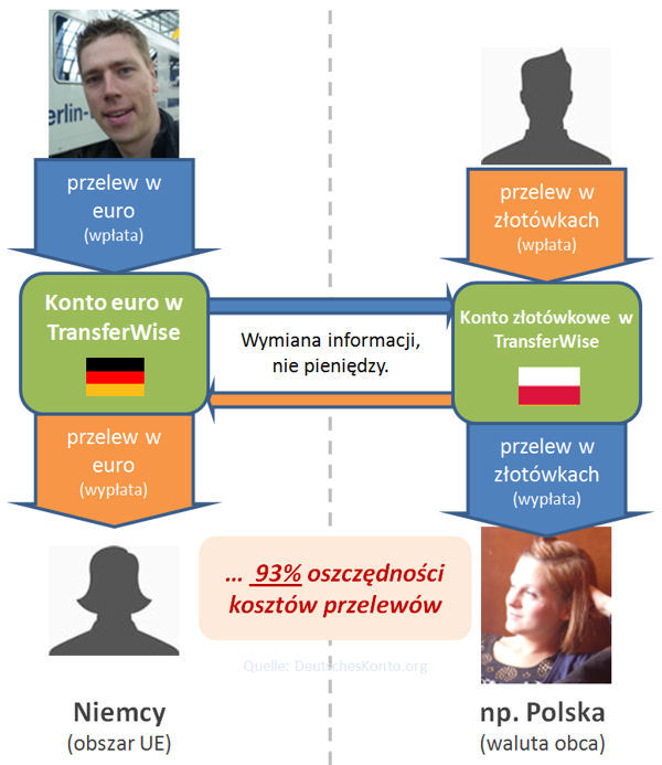 TransferWise Niemcy - Polska