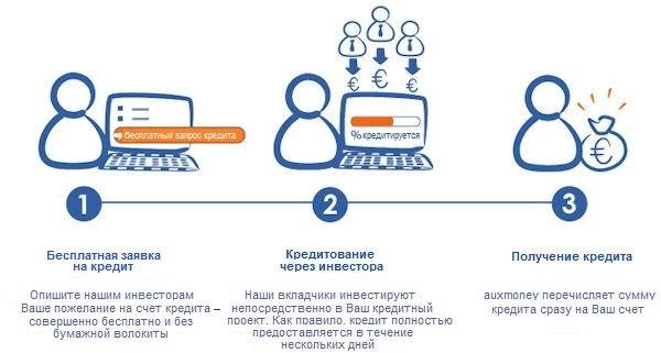 Кредит онлайн от частных инвесторов без оформить заявку на кредит в европа банк
