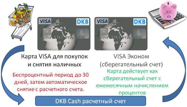 Так один использует два ДКБ VISA карты оптимальный.