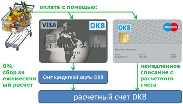 DKB Visa Card zinsfrei