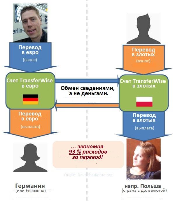 TransferWise internationale Überweisung