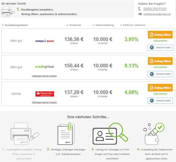 Smava Kredit-Angebote