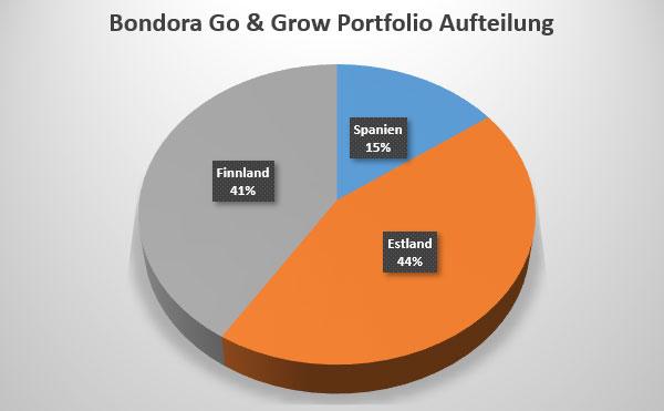 Bondora Go and Grow Investment