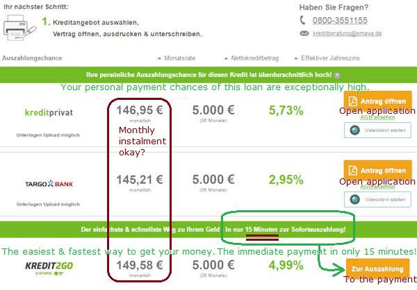 5000 Euro loan disbursement
