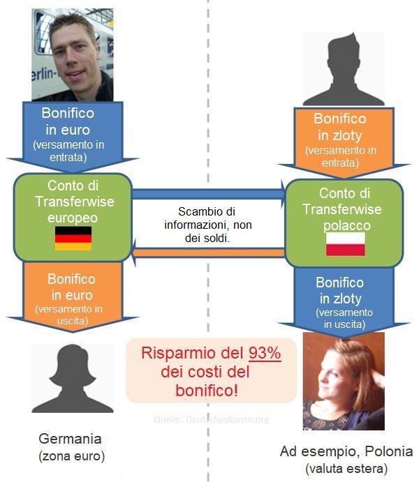 Funktionsweise der Auslandsüberweisung von TransferWise